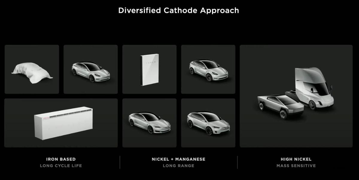 Tesla's Iron and Nickel based batteries
