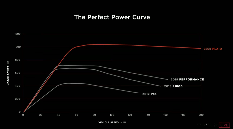 Model S Plaid Power Curve