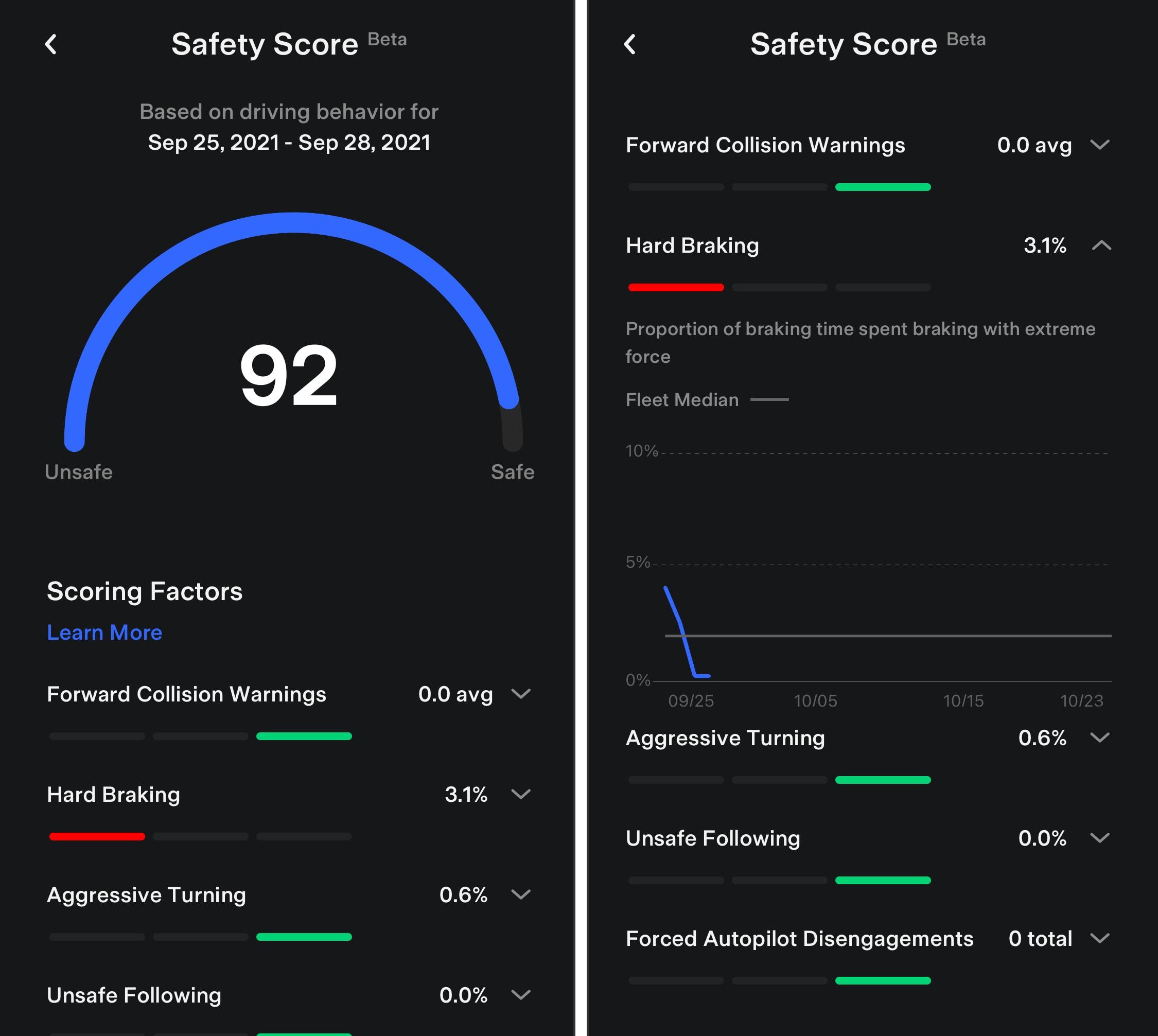 Tesla Safety Score in the Tesla App