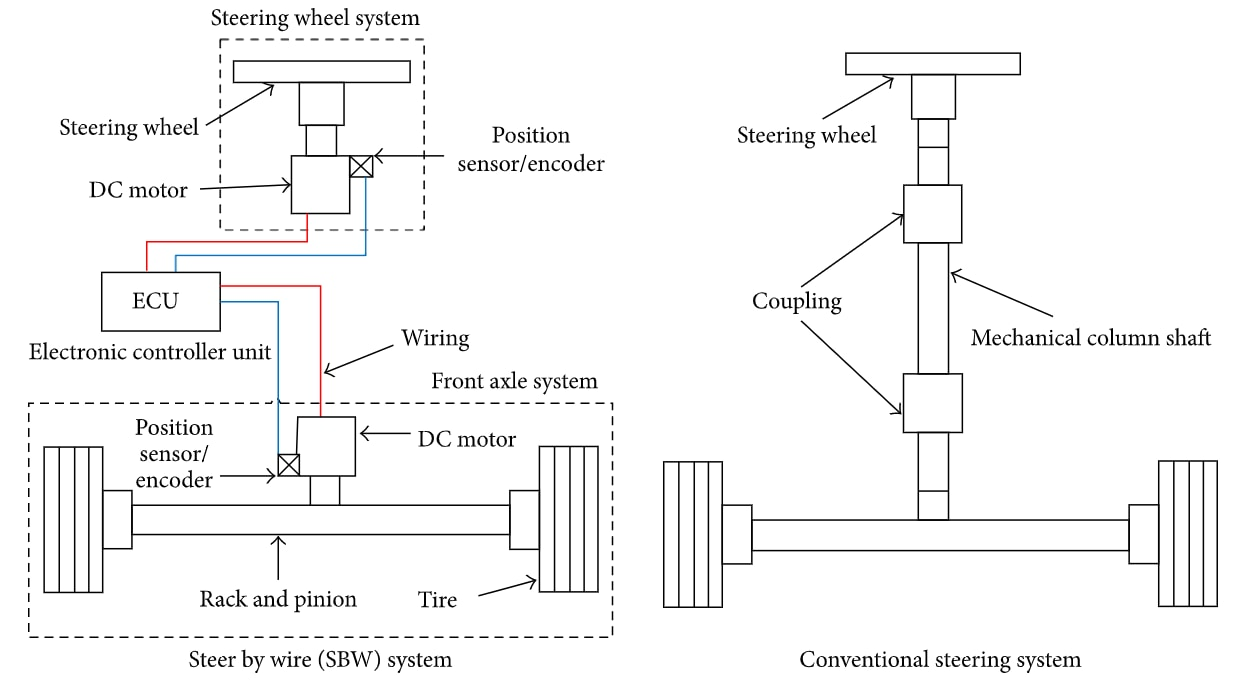 Steer by wire diagram