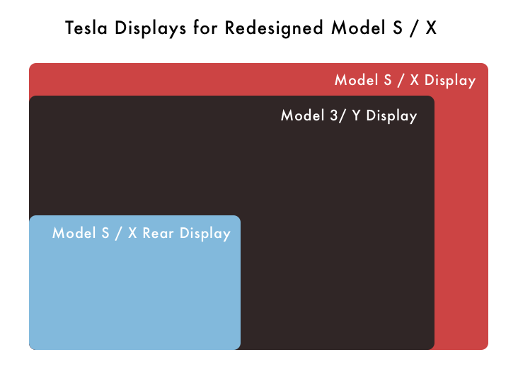 New Tesla displays compared to Model 3 and Model Y